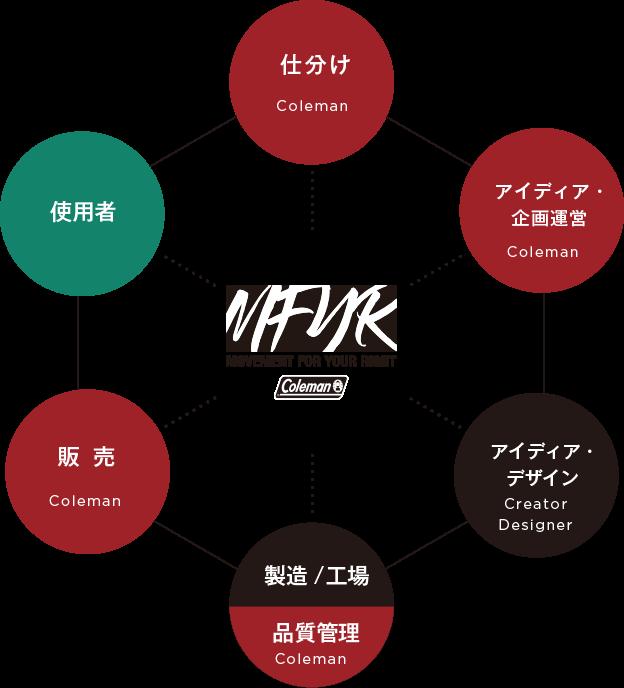 MFYRの取り組み